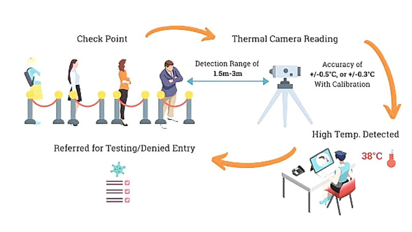 How thermal camera work